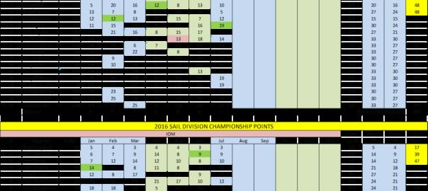 July Cumulative Scores B